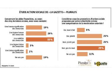 Des prestations d'action sociale de plus en plus attendues