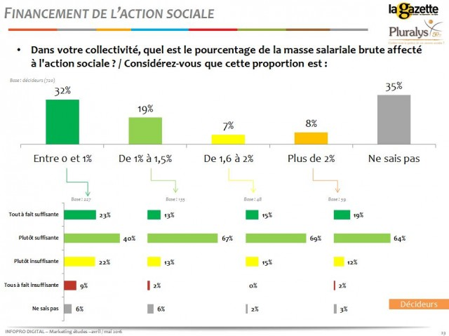 financement-action-sociale