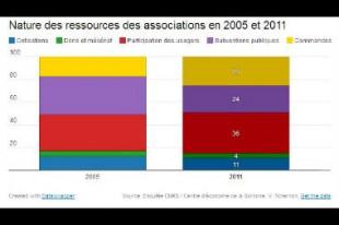 financements_association_une