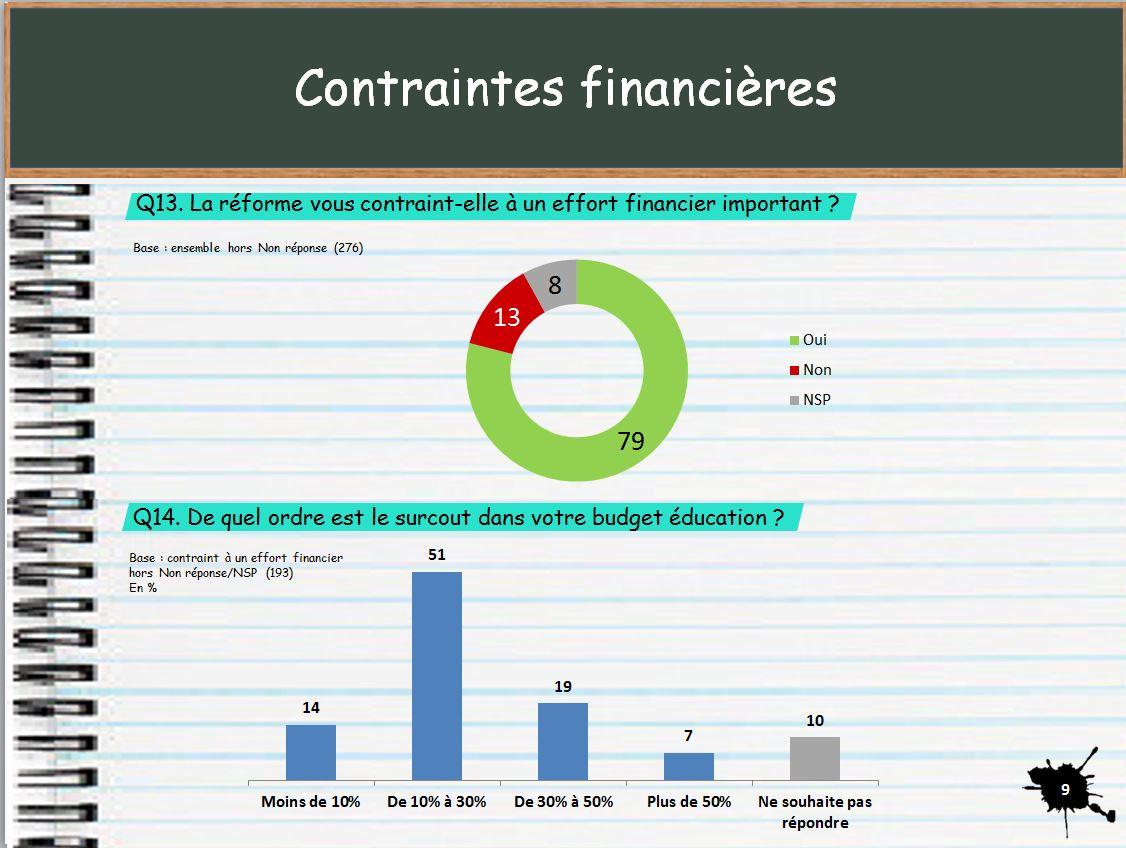 finances_rythmes