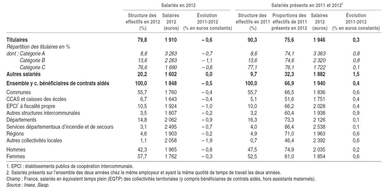 Structure des effectifs et évolution des salaires nets mensuels moyens en EQTP des salariés en 2012 et des salariés présents en 2011 et 2012