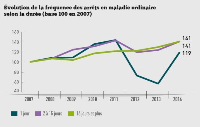 graph 1 evol absenteisme par duree