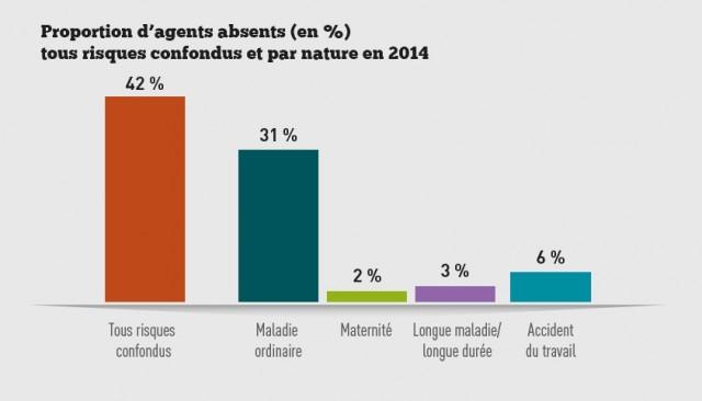 graph 3 part agents absents