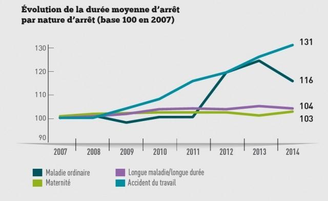 graph 4 evol duree moyenne arret