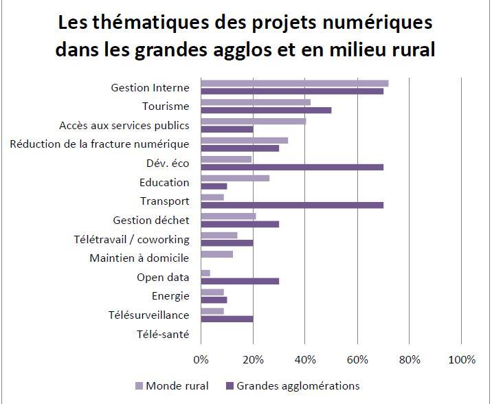 Sources : Baromètre 2013 AdCF / Ocalia de diffusion du numérique dans l'Intercommunalité cliquez pour agrandir).