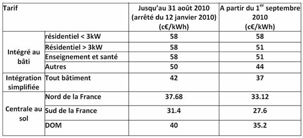 Grille tarifaire photovoltaïque