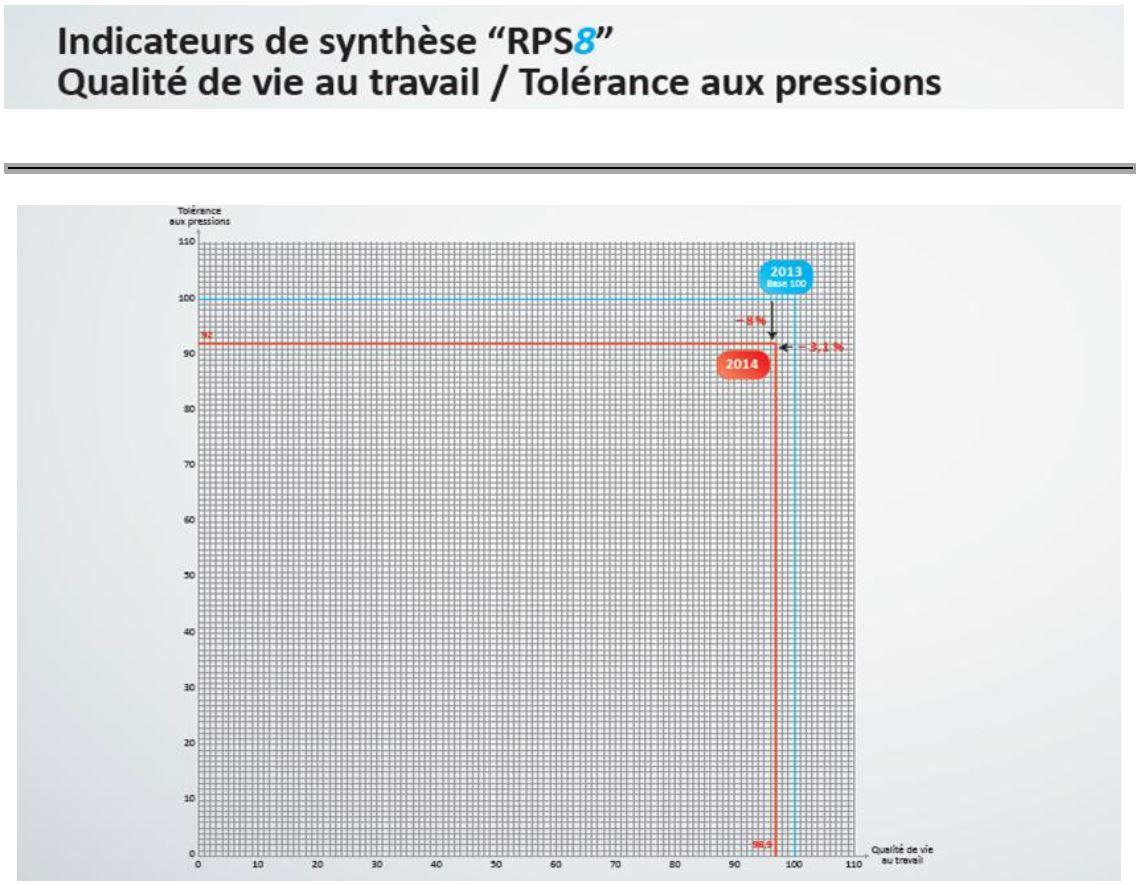indicateur-rps