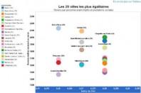 inegalites_app_tableau_une