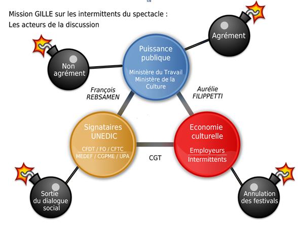 Le dossier des intermittents résumé par  Jean-Patrick Gille, le médiateur nommé par le gouvernement.