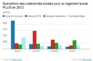 logement_social_2012_une