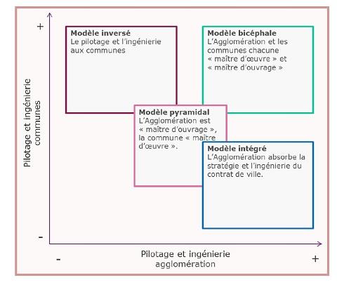 En fonction du poids de la politique de ville pour les communes, de la dimension partisane, ou encore des moyens de l'agglomération, différents modèles d'articulation EPCI-communes sont envisageables.