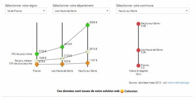 Résultats pour Neuilly-sur-Seine. Cliquer sur l'image pour l'agrandir.