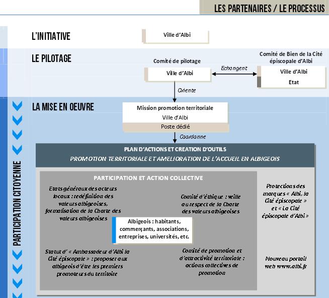 Le plan d'actions de la ville d'Albi pour promouvoir durablement le site épiscopal classé par l'Unesco.
