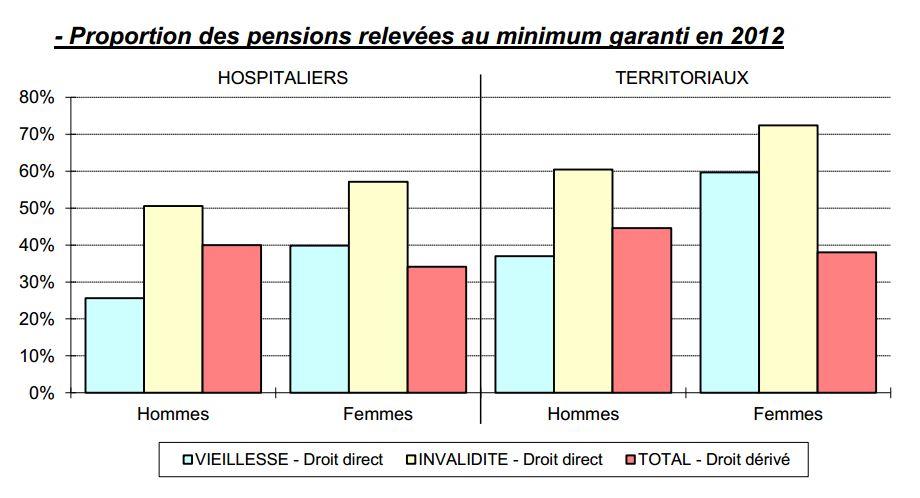 pensions-minimum-garanti-retraite