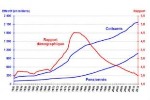 rapport-demographique-cotisants-retraite_une