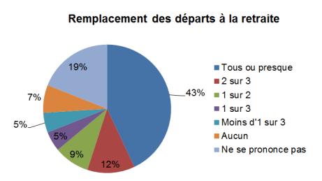 remplacement_depart-retraite