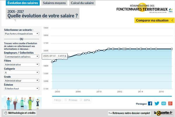 remuneration-fonctionnaire-2015