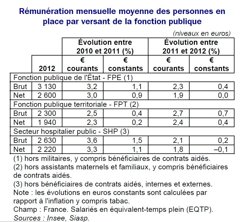 remuneration_insee