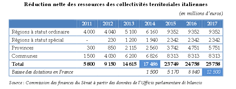 ressources colter italienne