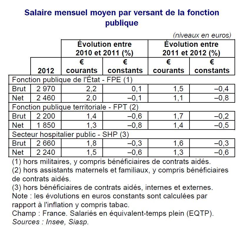 Gel du point d 39 indice jusqu 39 en 2017 alors que les salaires baissent d j - Evolution grille indiciaire categorie c ...