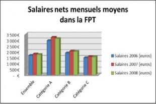 Source Insee