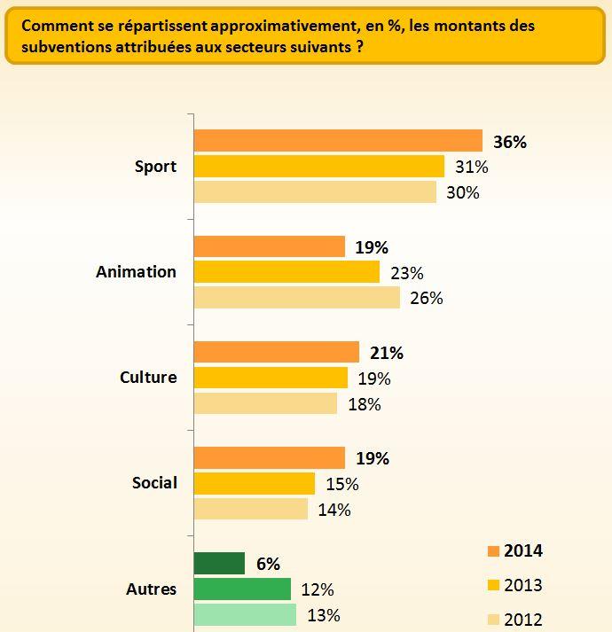 secteur-soutenus-associations