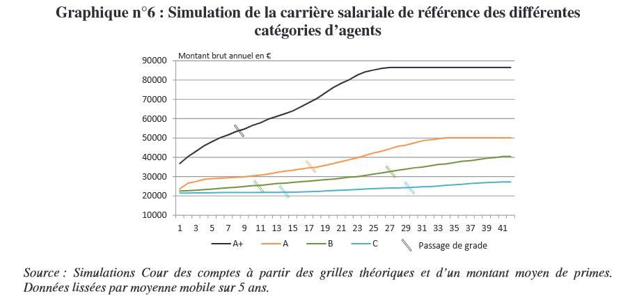 simulationsgrilles