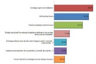 sondage-barometre-une
