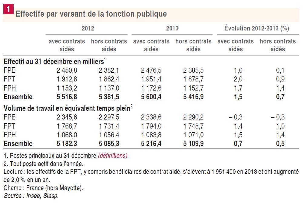 Cfdt aix marseille provence metropole la fonction - Grille indiciaire fonction publique territoriale 2013 ...