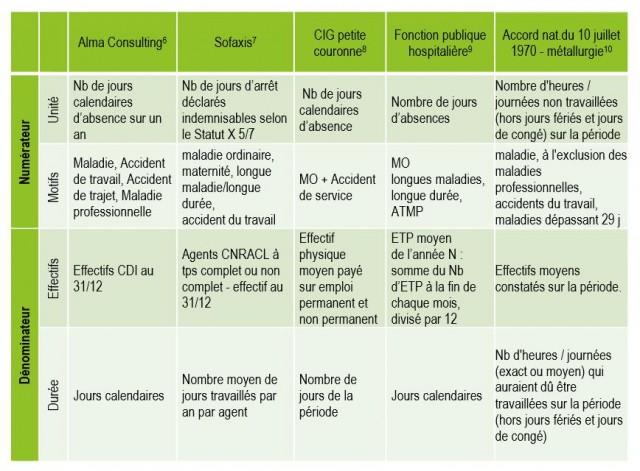 Les taux d'absentéisme les plus couramment utilisés dans différents secteurs (source : Inet-ADRHGCT)