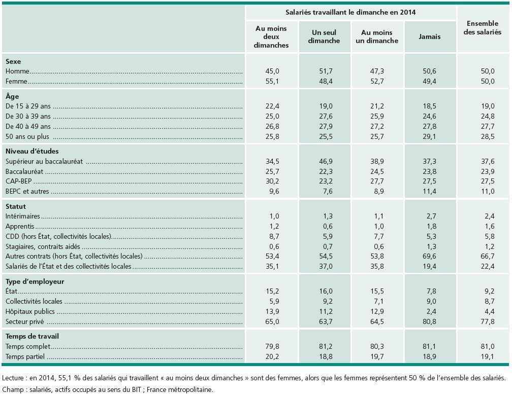 Caractéristiques des salariés travaillant le dimanche (en %)