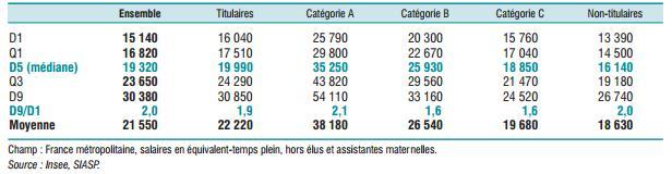 Effectifs Et Salaires Les Tableaux Compares Des Trois Fonctions