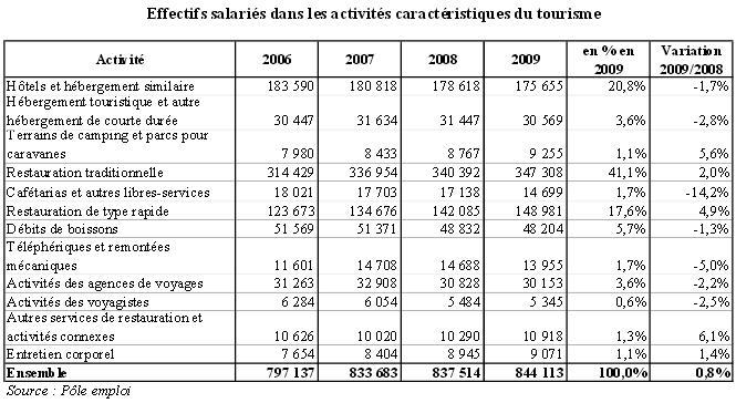 Le tourisme générait près de 900 000 emplois en 2009 selon Pôle Emploi.