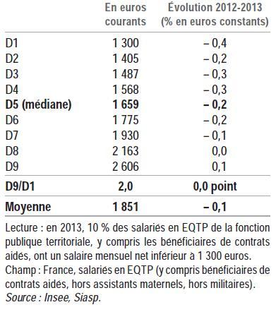 Distribution des salaires mensuels nets en 2013