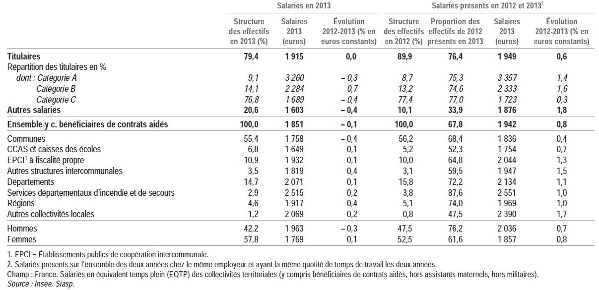 Les salaires des fonctionnaires territoriaux continuent de baisser - Grille salaire fonctionnaire ...