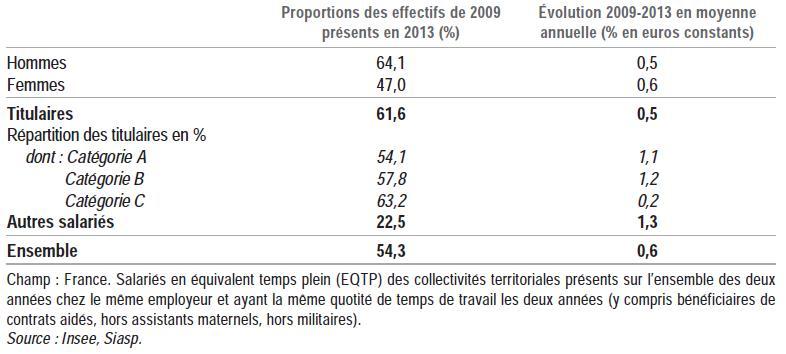 Structure des effectifs et évolution annuelle des salaires nets mensuels moyens des salariés ayant travaillé toute l'année en 2009 et 2013