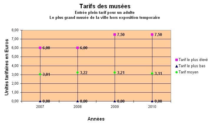 tarifs-musees