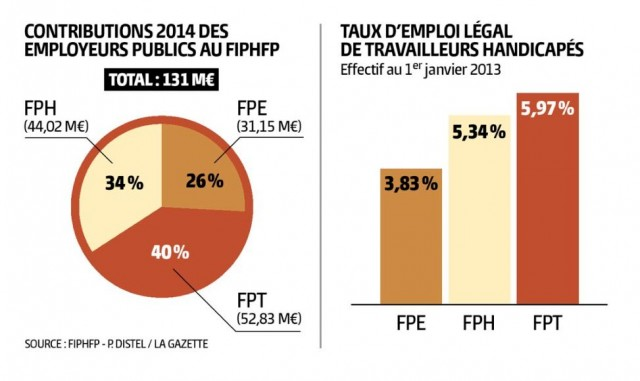taux-emploi-handicapes-fiphfp