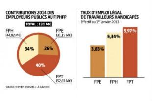 taux-emploi-handicapes-fiphfp-une