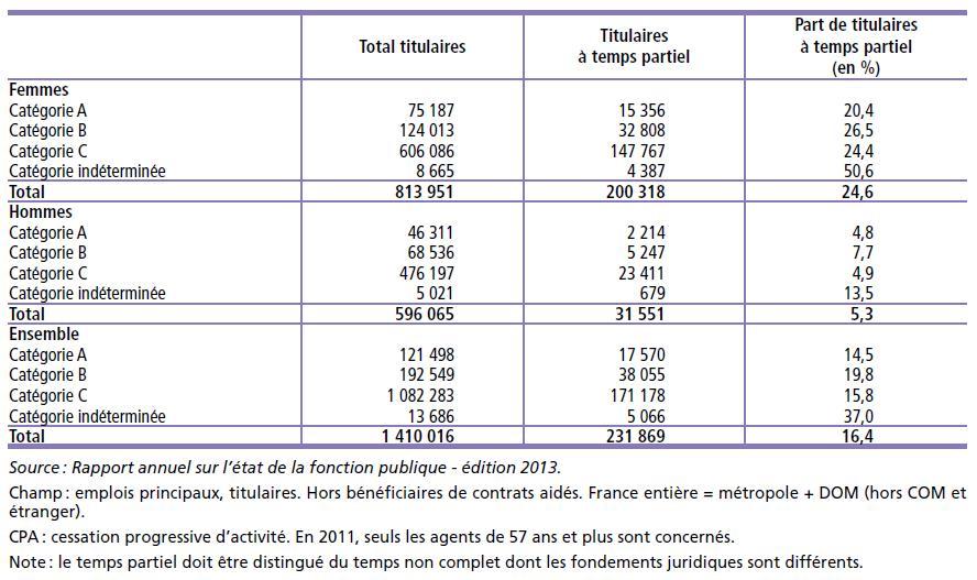 Effectifs physiques des titulaires de la FPT à temps partiel par sexe et par catégorie hiérarchique au 31 décembre 2011 en France (métropole + DOM)