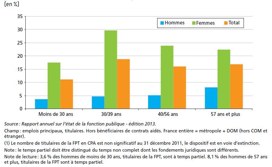 Part des agents titulaires de la FPT à temps partiel ou en cessation progressive d'activité (1), par tranche d'âge et par sexe au 31 décembre 2011 en France (métropole + DOM)