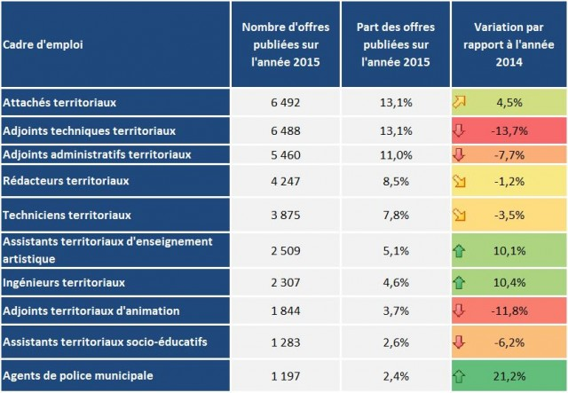 top10-metiers-collectivites-territoriales-2016