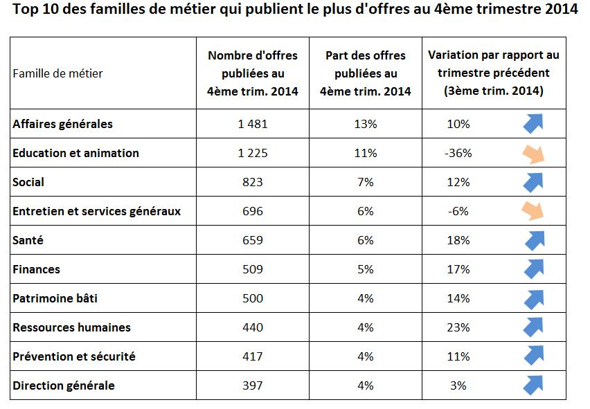 top10famille
