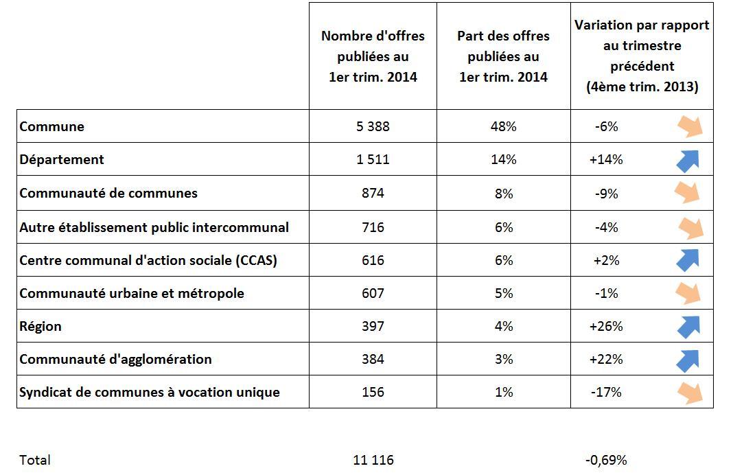Les offres publiées au 1er trimestre 2014 par type de collectivités