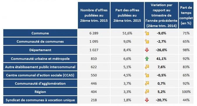 Les offres publiées (temps complet et non complet) au 3e trimestre 2015 par type de collectivités