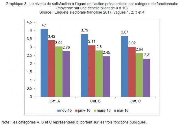 vote-fonctionnaires-categories